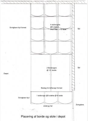 Placering af borde og stole i depotrum